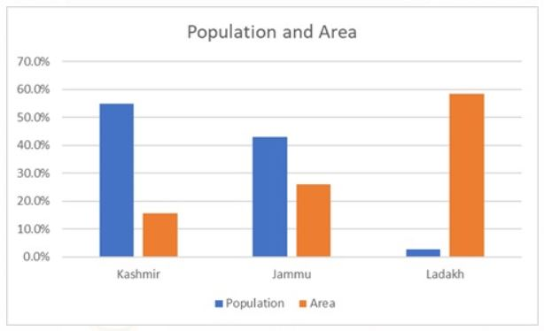 Population and area of Jammu and Kashmir